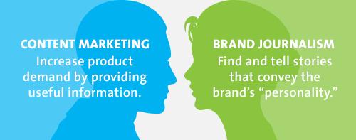 Brand journalism marketing