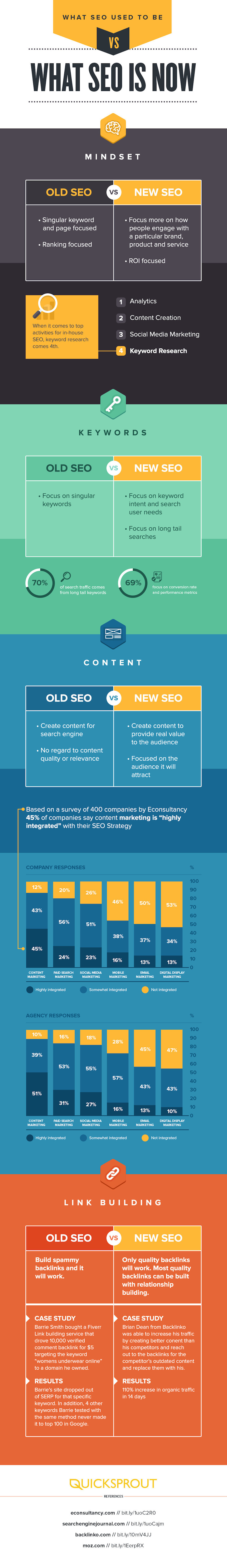 SEO done differently